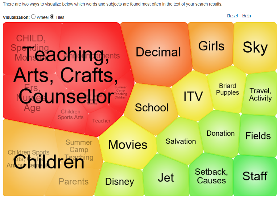 Topic Finder tool visualisation