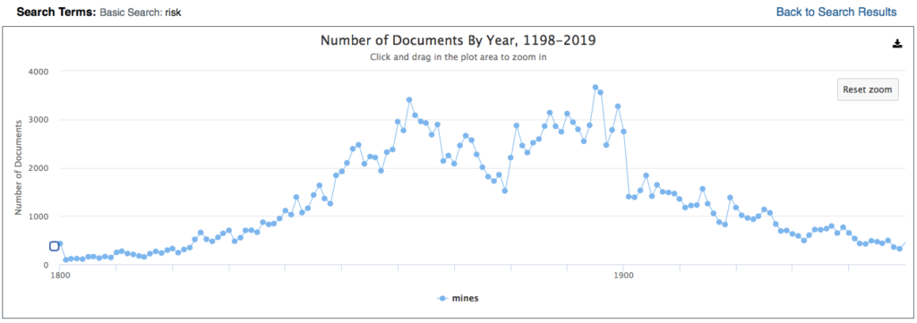 The graph created by the Term Frequency tool in Gale Primary Sources.