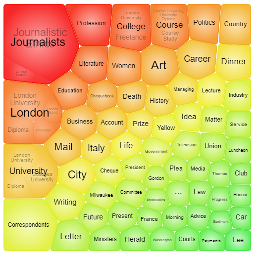 "The visualisation created by the Topic Finder tool when searching in Gale Primary Sources for ""Journalism""."